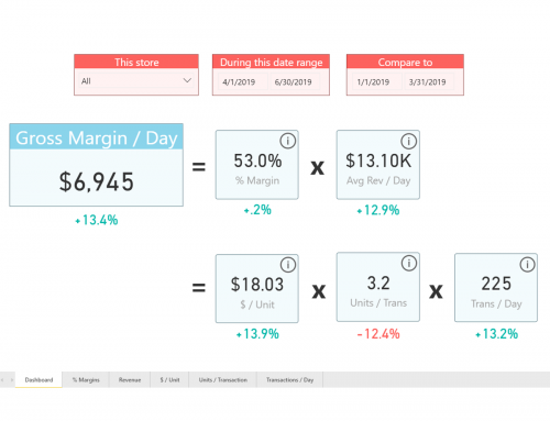 Store Margin Dashboard